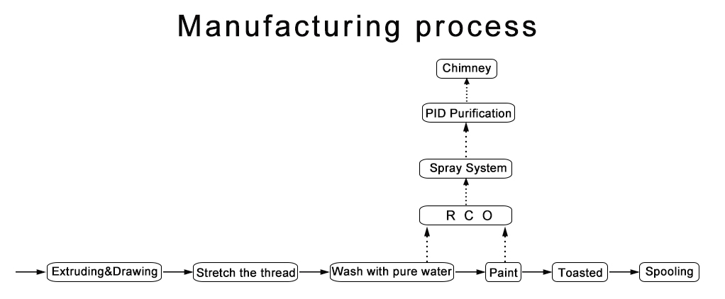 eyc-manufacturing process