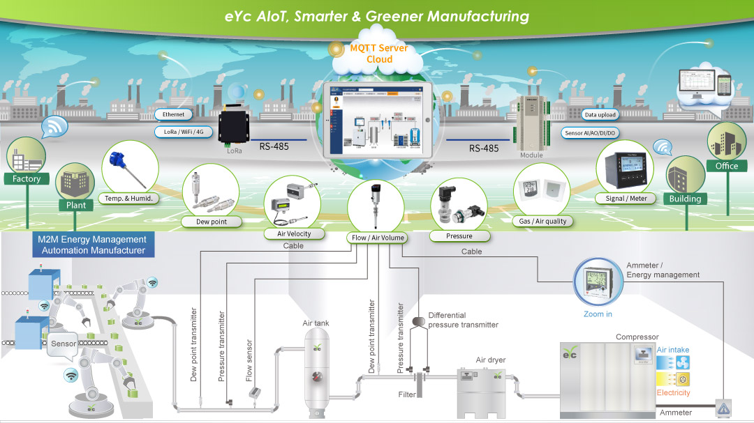 AIoT solution applied to CDA systems (Compressed dry air)