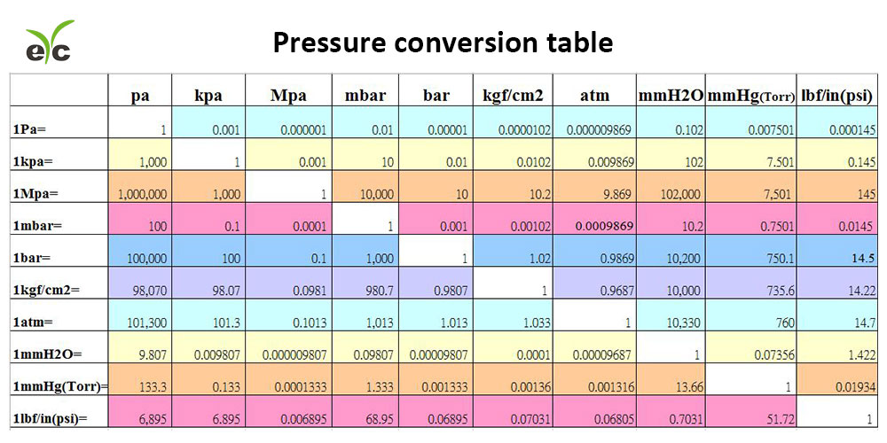 eYc Pressure conversion table