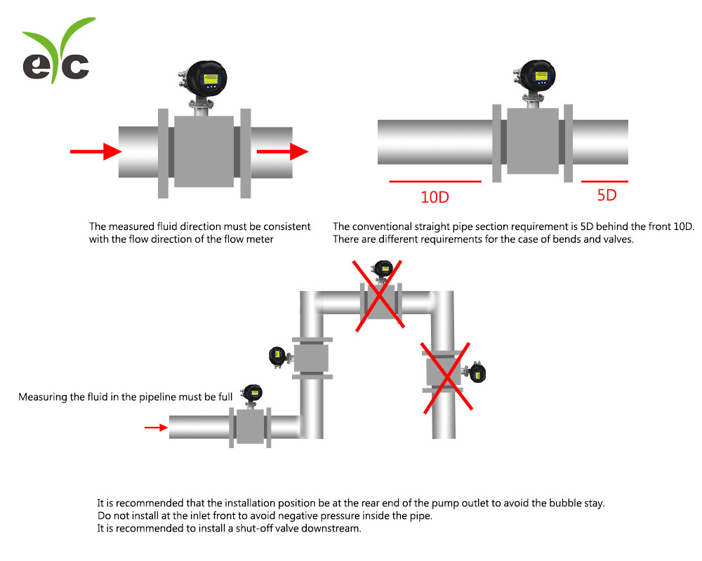 eYc-Precautions of electromagnetic flowmeter