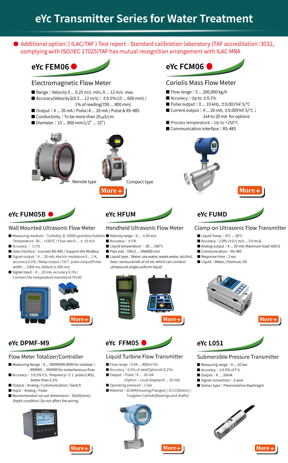eYc Transmitter Series for Water Treatment