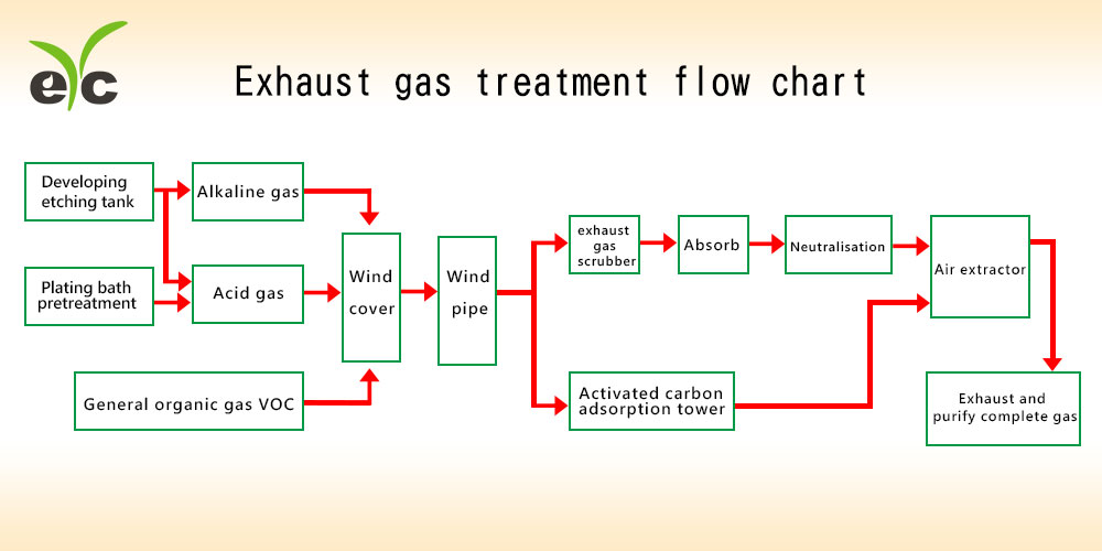 eYc-Exhaust gas treatment flow chart