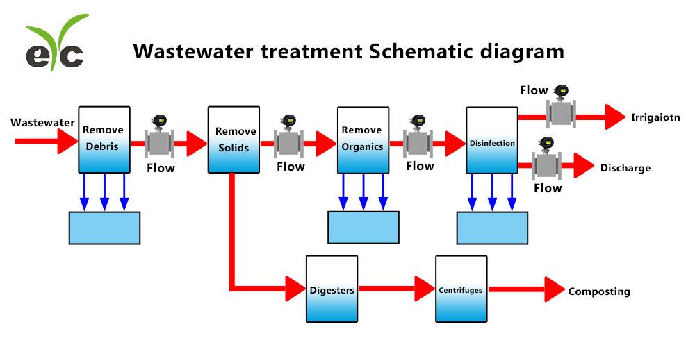 eYc FEM06 Electromagnetic Flowmeter industry application-wastewater on
