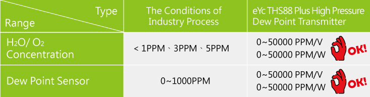 The conditions of industry process
