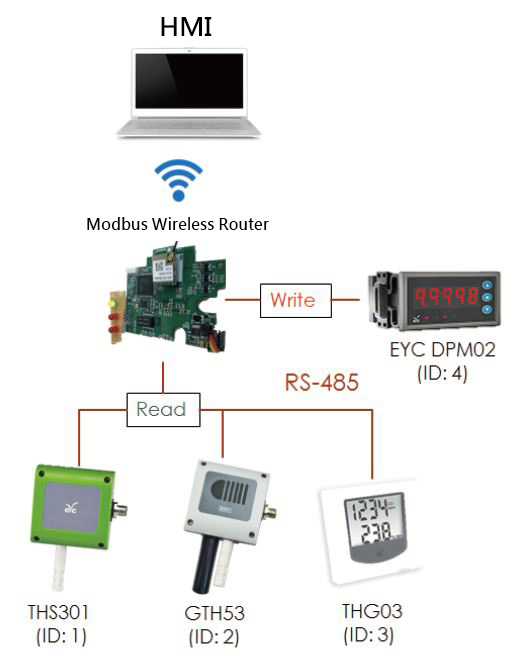 Modbus wireless router testing environmental organization